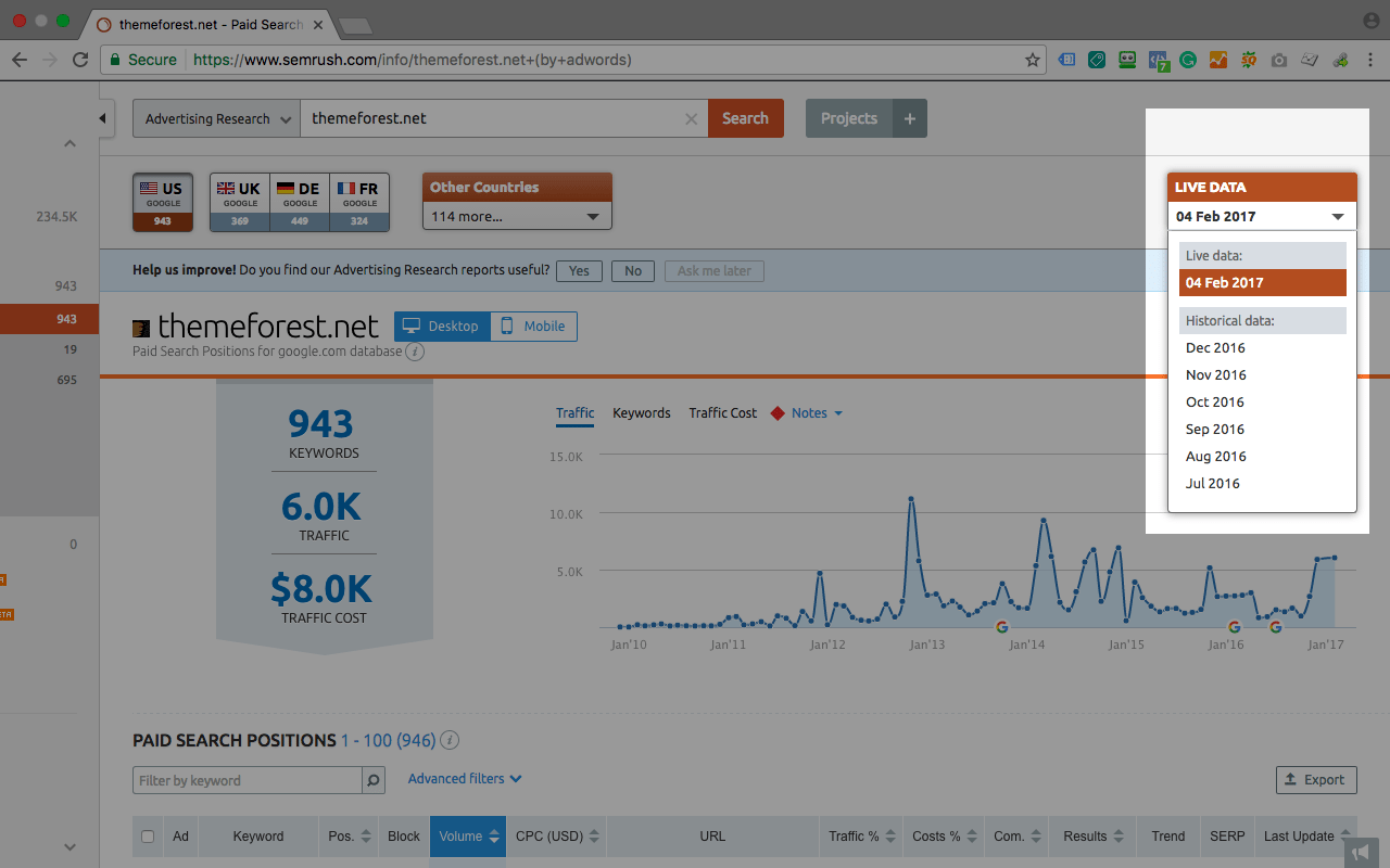 semrush live data